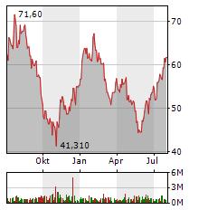 PUMA Aktie Chart 1 Jahr