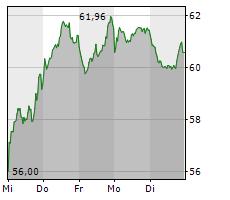 PUMA SE Chart 1 Jahr