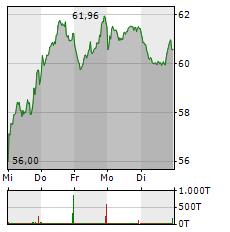 PUMA Aktie 1-Woche-Intraday-Chart