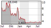PURE BIOLOGICS SA Chart 1 Jahr