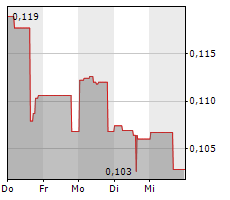 PURE GOLD MINING INC Chart 1 Jahr