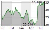 PURE STORAGE INC Chart 1 Jahr