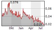 PUREPOINT URANIUM GROUP INC Chart 1 Jahr