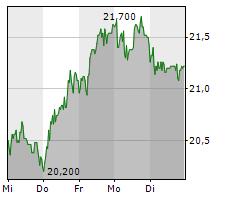 PVA TEPLA AG Chart 1 Jahr