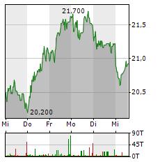 PVA TEPLA Aktie 1-Woche-Intraday-Chart