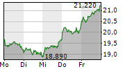 PVA TEPLA AG 1-Woche-Intraday-Chart