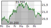 PVA TEPLA AG 5-Tage-Chart