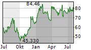 PVH CORP Chart 1 Jahr