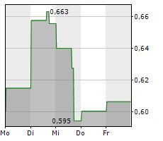 PYROGENESIS CANADA INC Chart 1 Jahr