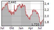 PZ CUSSONS PLC Chart 1 Jahr
