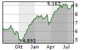 PZU SA Chart 1 Jahr