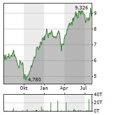 PZU Aktie Chart 1 Jahr