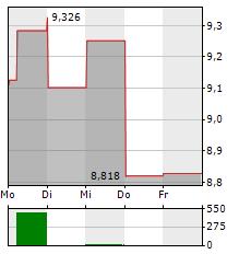 PZU Aktie 1-Woche-Intraday-Chart