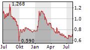 Q.BEYOND AG Chart 1 Jahr