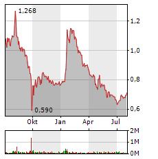 Q.BEYOND Aktie Chart 1 Jahr