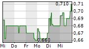 Q.BEYOND AG 5-Tage-Chart