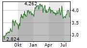 QANTAS AIRWAYS LIMITED Chart 1 Jahr