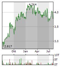 QANTAS Aktie Chart 1 Jahr