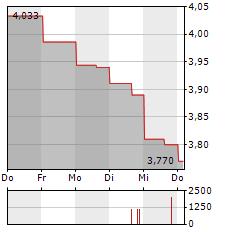 QANTAS Aktie 1-Woche-Intraday-Chart