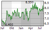 QBE INSURANCE GROUP LIMITED Chart 1 Jahr