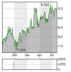 QBE INSURANCE Aktie Chart 1 Jahr