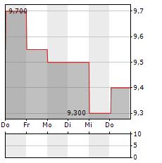 QBE INSURANCE Aktie 5-Tage-Chart