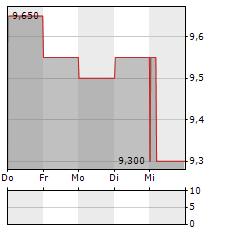 QBE INSURANCE Aktie 1-Woche-Intraday-Chart