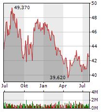QIAGEN Aktie Chart 1 Jahr