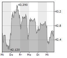 QIAGEN NV Chart 1 Jahr