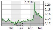 QINHUANGDAO PORT CO LTD Chart 1 Jahr