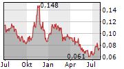 QMINES LIMITED Chart 1 Jahr