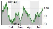 QORVO INC Chart 1 Jahr