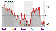 QRF CVA Chart 1 Jahr