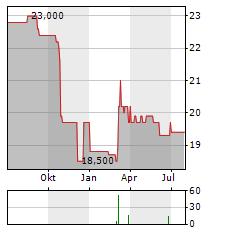 QUADPACK INDUSTRIES Aktie Chart 1 Jahr