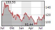 QUALCOMM INC Chart 1 Jahr