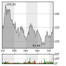 QUALCOMM Aktie Chart 1 Jahr