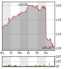 QUALCOMM Aktie 1-Woche-Intraday-Chart
