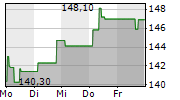 QUALCOMM INC 1-Woche-Intraday-Chart