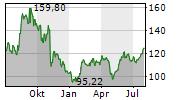 QUALYS INC Chart 1 Jahr