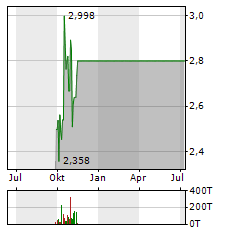 QUANTAFUEL Aktie Chart 1 Jahr