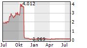QUANTUM GENOMICS SAS Chart 1 Jahr