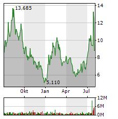 QUANTUMSCAPE Aktie Chart 1 Jahr