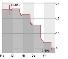 QUANTUMSCAPE CORPORATION Chart 1 Jahr