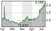 QUDIAN INC ADR Chart 1 Jahr