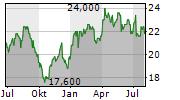 QUEBECOR INC Chart 1 Jahr