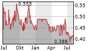 QUEENS ROAD CAPITAL INVESTMENT LTD Chart 1 Jahr
