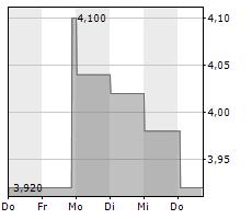 QUIRIN PRIVATBANK AG Chart 1 Jahr