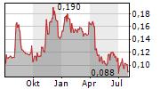 QUIZ PLC Chart 1 Jahr