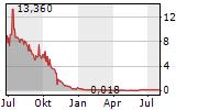 QUOTIENT LIMITED Chart 1 Jahr