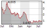 QURATE RETAIL INC Chart 1 Jahr